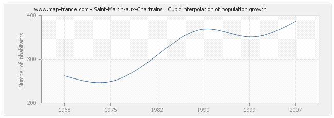 Saint-Martin-aux-Chartrains : Cubic interpolation of population growth