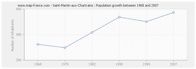 Population Saint-Martin-aux-Chartrains