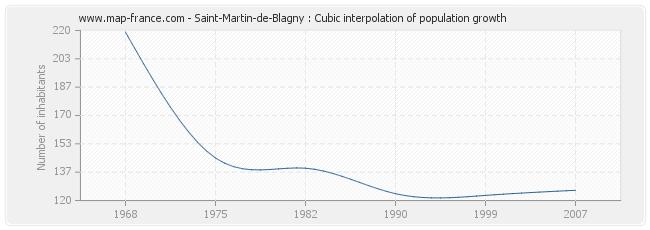 Saint-Martin-de-Blagny : Cubic interpolation of population growth
