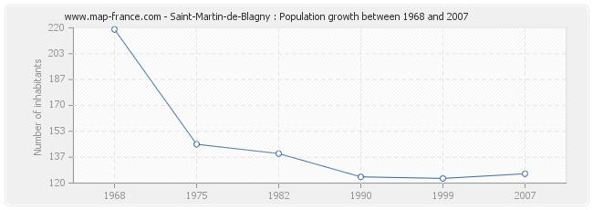 Population Saint-Martin-de-Blagny