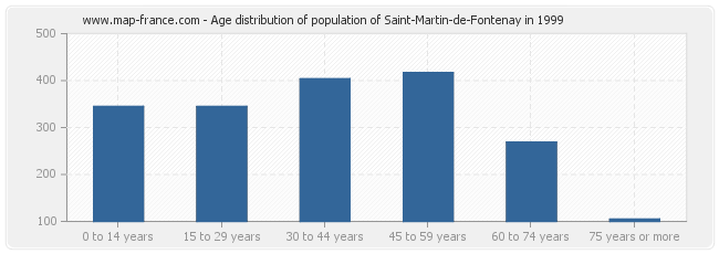 Age distribution of population of Saint-Martin-de-Fontenay in 1999