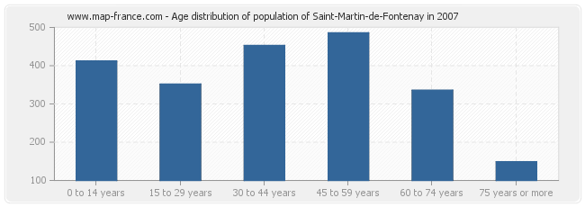 Age distribution of population of Saint-Martin-de-Fontenay in 2007