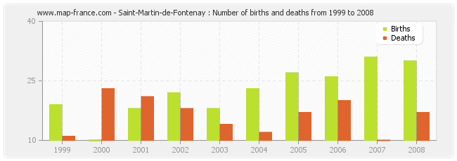 Saint-Martin-de-Fontenay : Number of births and deaths from 1999 to 2008