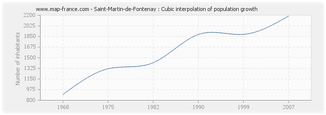 Saint-Martin-de-Fontenay : Cubic interpolation of population growth