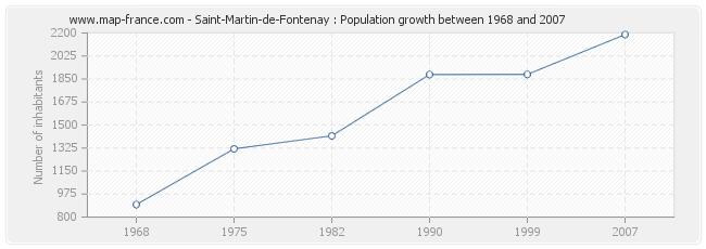 Population Saint-Martin-de-Fontenay