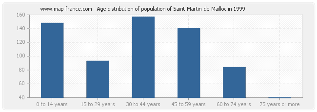 Age distribution of population of Saint-Martin-de-Mailloc in 1999