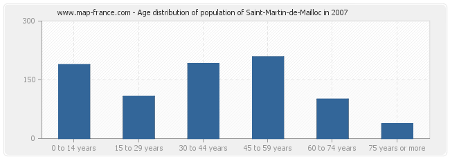 Age distribution of population of Saint-Martin-de-Mailloc in 2007