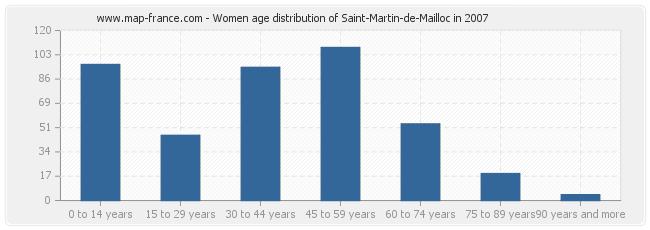 Women age distribution of Saint-Martin-de-Mailloc in 2007