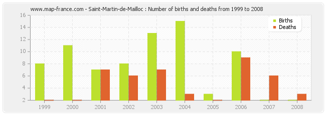 Saint-Martin-de-Mailloc : Number of births and deaths from 1999 to 2008