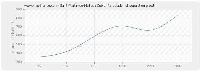 Saint-Martin-de-Mailloc : Cubic interpolation of population growth