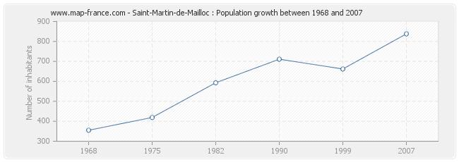 Population Saint-Martin-de-Mailloc