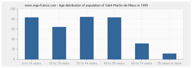 Age distribution of population of Saint-Martin-de-Mieux in 1999