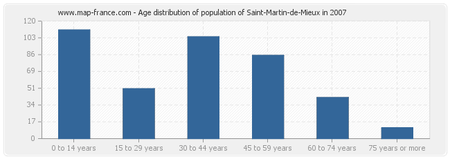 Age distribution of population of Saint-Martin-de-Mieux in 2007