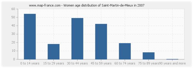 Women age distribution of Saint-Martin-de-Mieux in 2007
