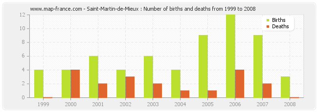 Saint-Martin-de-Mieux : Number of births and deaths from 1999 to 2008