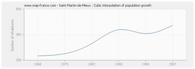 Saint-Martin-de-Mieux : Cubic interpolation of population growth