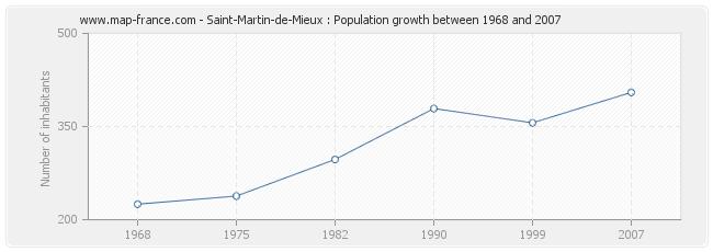 Population Saint-Martin-de-Mieux