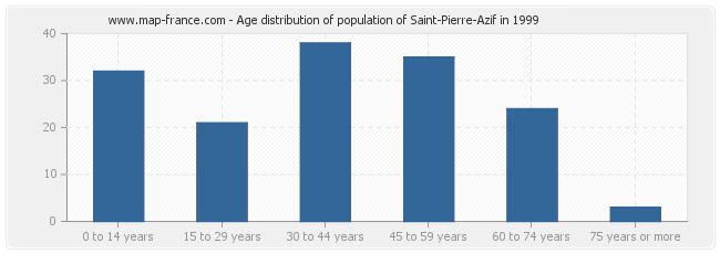 Age distribution of population of Saint-Pierre-Azif in 1999
