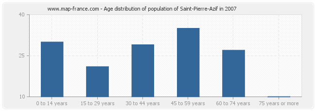 Age distribution of population of Saint-Pierre-Azif in 2007