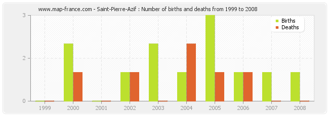 Saint-Pierre-Azif : Number of births and deaths from 1999 to 2008