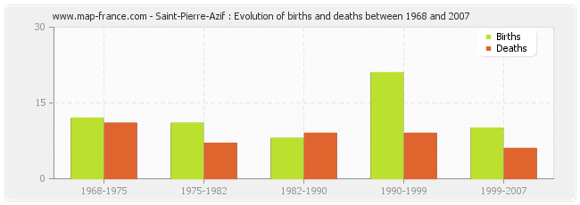 Saint-Pierre-Azif : Evolution of births and deaths between 1968 and 2007