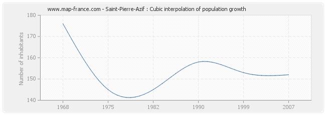 Saint-Pierre-Azif : Cubic interpolation of population growth