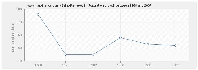 Population Saint-Pierre-Azif