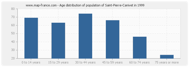 Age distribution of population of Saint-Pierre-Canivet in 1999