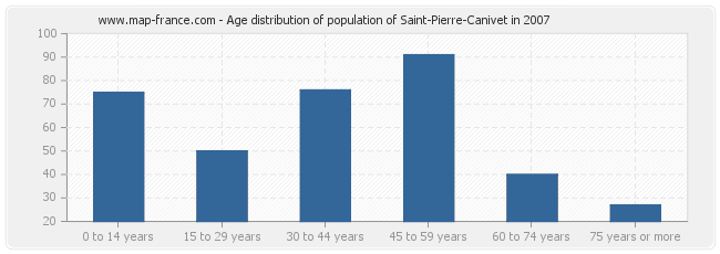 Age distribution of population of Saint-Pierre-Canivet in 2007