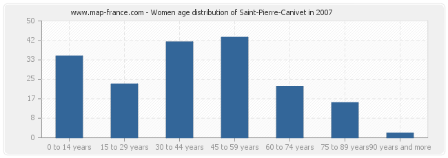 Women age distribution of Saint-Pierre-Canivet in 2007
