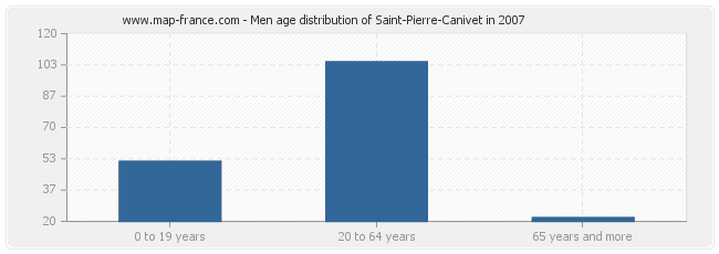 Men age distribution of Saint-Pierre-Canivet in 2007