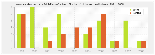 Saint-Pierre-Canivet : Number of births and deaths from 1999 to 2008