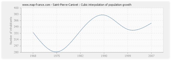 Saint-Pierre-Canivet : Cubic interpolation of population growth