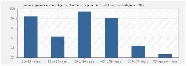 Age distribution of population of Saint-Pierre-de-Mailloc in 1999