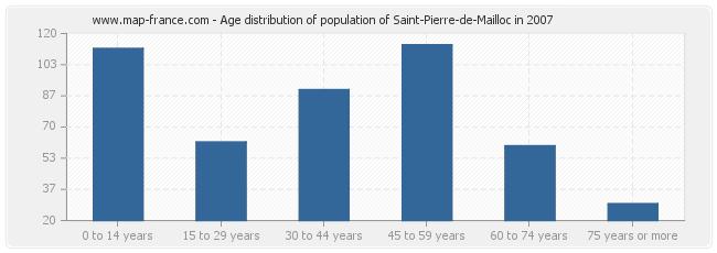 Age distribution of population of Saint-Pierre-de-Mailloc in 2007