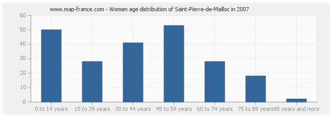 Women age distribution of Saint-Pierre-de-Mailloc in 2007
