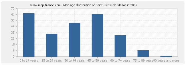 Men age distribution of Saint-Pierre-de-Mailloc in 2007