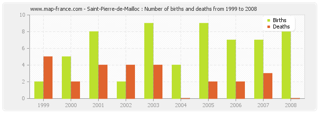 Saint-Pierre-de-Mailloc : Number of births and deaths from 1999 to 2008