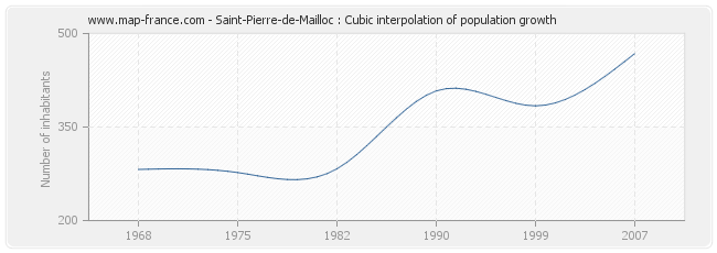 Saint-Pierre-de-Mailloc : Cubic interpolation of population growth
