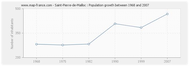 Population Saint-Pierre-de-Mailloc