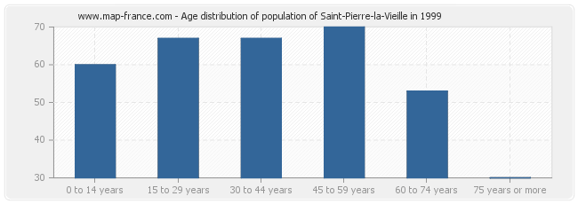 Age distribution of population of Saint-Pierre-la-Vieille in 1999