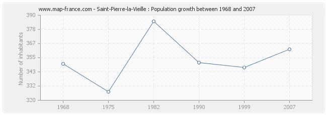 Population Saint-Pierre-la-Vieille