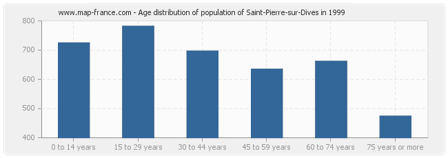Age distribution of population of Saint-Pierre-sur-Dives in 1999