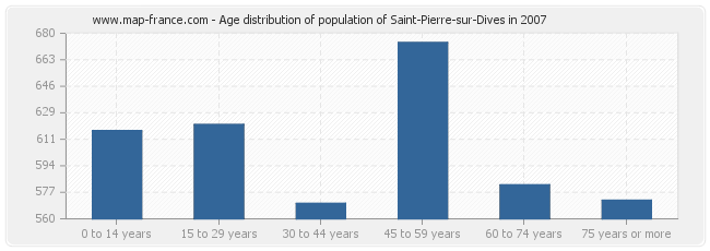 Age distribution of population of Saint-Pierre-sur-Dives in 2007