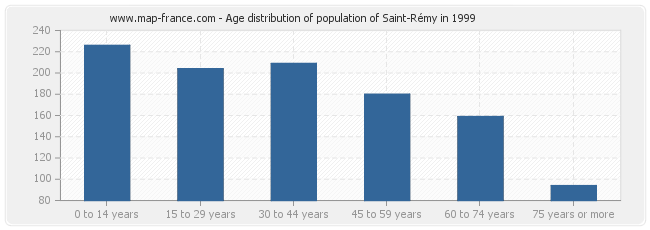 Age distribution of population of Saint-Rémy in 1999