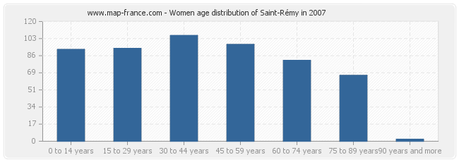 Women age distribution of Saint-Rémy in 2007