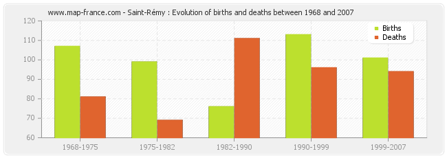 Saint-Rémy : Evolution of births and deaths between 1968 and 2007