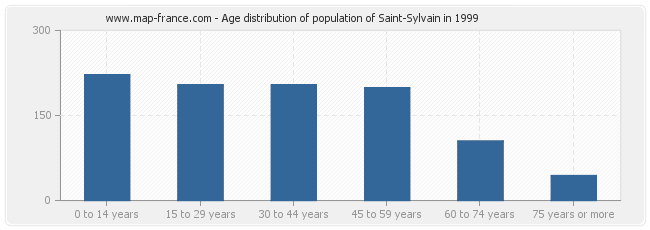 Age distribution of population of Saint-Sylvain in 1999