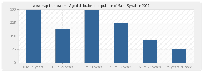 Age distribution of population of Saint-Sylvain in 2007