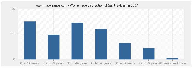 Women age distribution of Saint-Sylvain in 2007